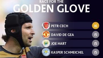 Чех в очередной раз стал обладателем награды «Золотая перчатка»