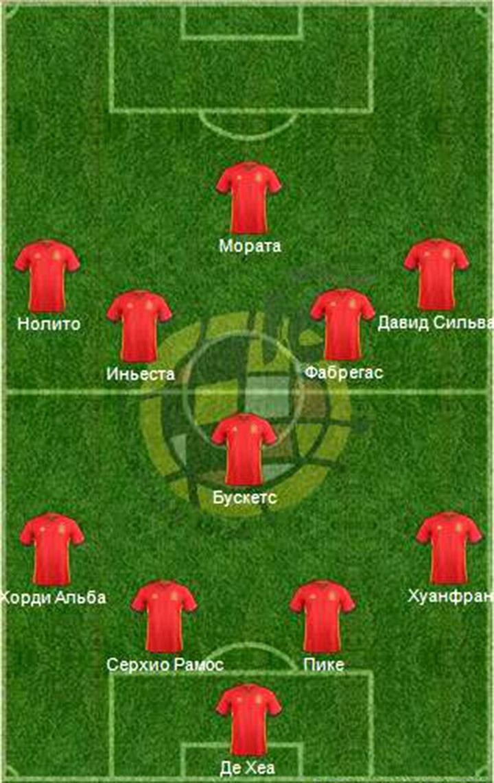 Новая «Фурия Роха». Тактические возможности сборной Испании