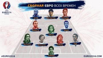Сайт УЕФА опубликовал «дрим-тим» Евро всех времён по версии болельщиков