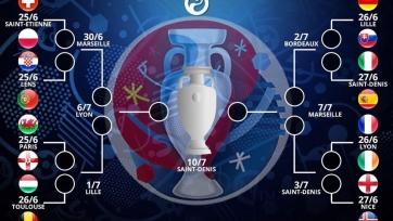 Определились все пары в 1/8 финала Чемпионата Европы