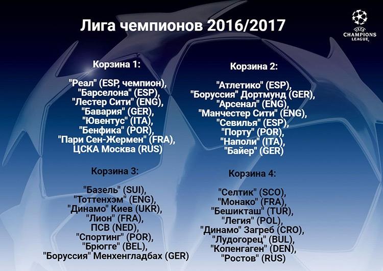 ЦСКА и «Ростов» узнали соперников по Лиге чемпионов. Как это было