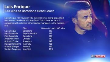 Луис Энрике установил новый рекорд «Барселоны», одержав сотую победу с клубом