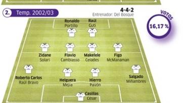 Читатели Marca признали нынешний состав «Реала» сильнейшим за последние 20 лет