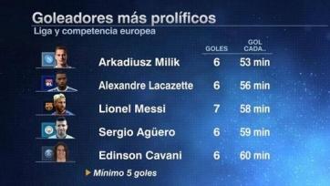 Аркадиуш Милик оказался самым эффективным бомбардиром лучших пяти лиг Европы, опередив Ляказетта, Месси, Агуэро и Кавани