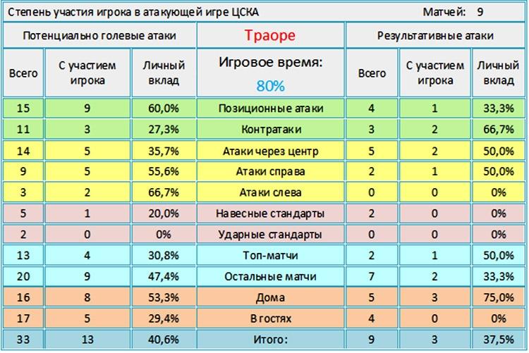 Мусахалкозаменители.  Как участвуют в игре  ЦСКА и «Зенита»  игроки, заменившие  многолетних лидеров этих клубов?
