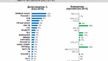 Аудитория «Матч ТВ» продемонстрировала наибольшую негативную динамику среди всех российских каналов