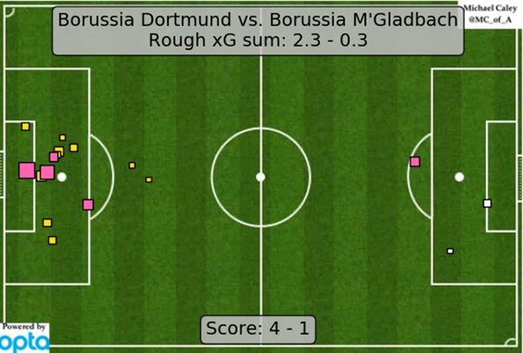 Подвисающее Класико, дуэль Конте и Гвардиолы и нокаутирующее трио Дортмунда.  Статистические итоги уикенда