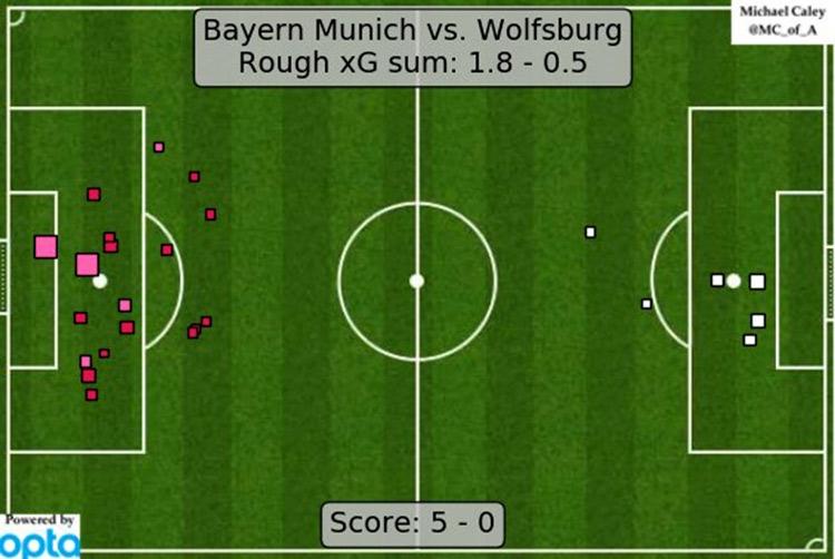 Варди поставил Гвардиолу на колени, «Бавария» и «Барса» доминируют и унижают, Моуринью – в идеальной среде. Статистические итоги выходных