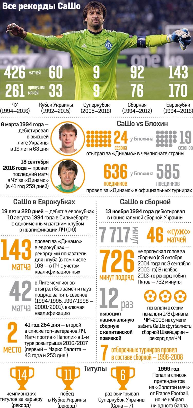 Моуринью на побегушках, 10 лет до появления Facebook. Каким был мир, когда Шовковский дебютировал за «Динамо»