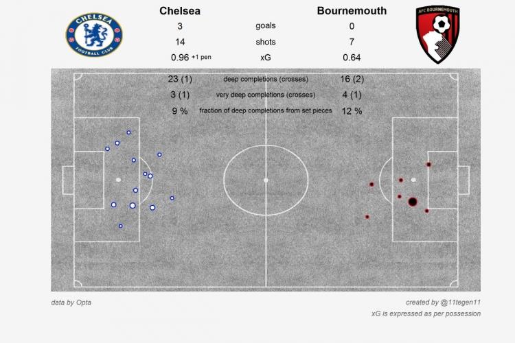 Безостановочный «Челси», «армянский скорпион» и Оливье, как спасение для «Арсенала». Статистические итоги Boxing day