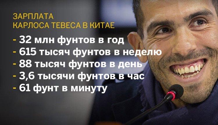 Ибра для «Зенита», Тевес вместо Смолова, РФПЛ – трамплин в Китай, рождение классного российского тренера. Трансферный обзор за неделю