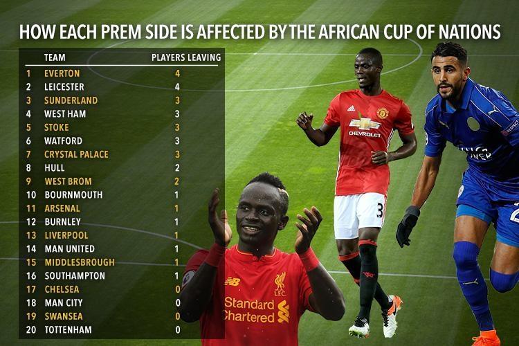 Жертвоприношение. Кто в АПЛ пострадает больше всех от Кубка Африки?