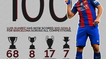 Луис Суарес забил свой сотый гол за «Барселону»