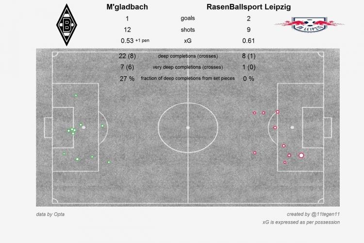 Роналду – не уровень, «Роме» везёт, Черышев лучший на «подлодке», «РБ Лейпциг» продолжает погоню. Статистические итоги выходных