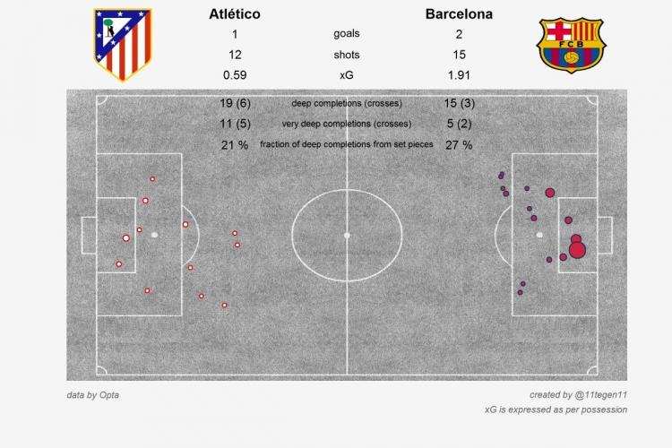 Уроки от Фабрегаса, предсказуемость «Барселоны» и «Атлетико», невоспетый герой «Аталанты». Статистические итоги выходных