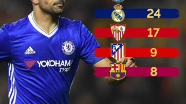 «Челси» - лидер Европы по количеству голов, забитых испанскими футболистами