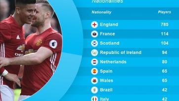 Благодаря голу Рохо Аргентина вошла в топ-10 стран по количеству забивавших в АПЛ футболистов