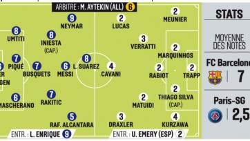 L'Equipe поставил Эмери и ещё семерым футболистам ПСЖ двойки за матч с «Барселоной»
