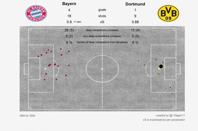 Бельгийская трагедия для Шекспира, «Бавария» напугала «Реал» выносом «Боруссии», «Барселона» не станет чемпионом