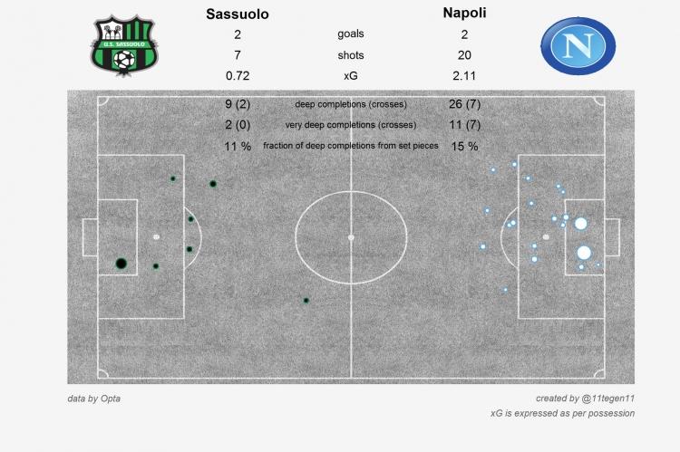 Два гения «Эль-Классико», эффективность «Челси» и град голов во Флоренции. Статистические итоги выходных