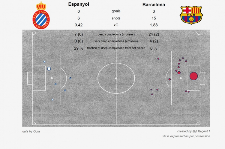 «Бавария» не изменяет традициям, «Реал» не умеет обводить, а «Барселона» пользуется ошибками. Статистические итоги выходных