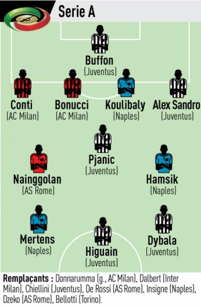 Пять игроков «Ювентуса» вошли в сборную звёзд Серии А от L'Equipe (фото)