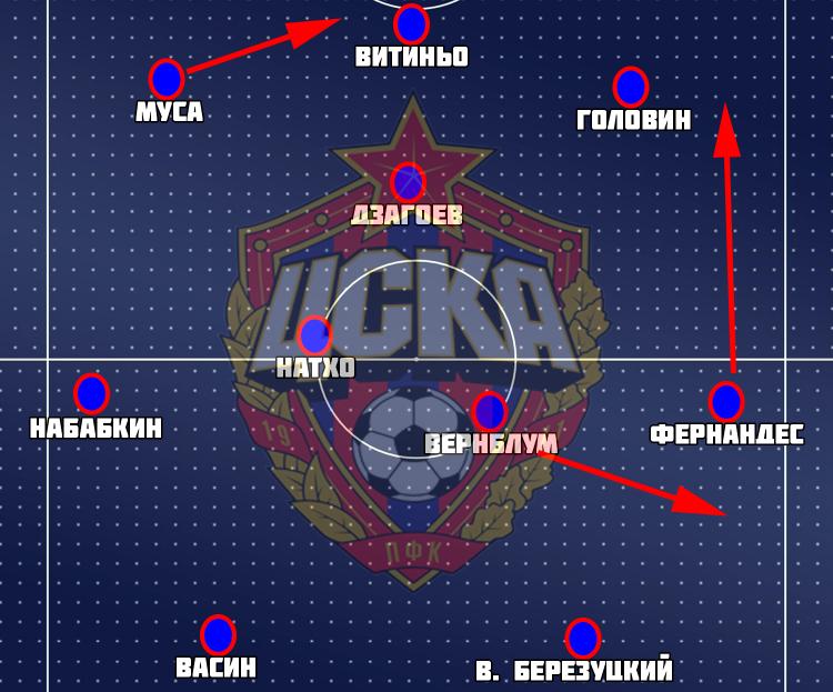 Муса забил, но ЦСКА не победил. Зато пробует новую тактику