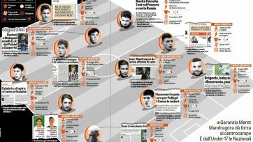 La Gazzetta dello Sport составило список из молодых итальянских талантов