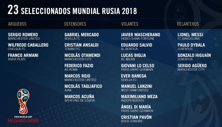 Сборная Аргентины объявила состав на Чемпионат мира