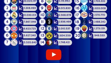 Канал питерского «Зенита» в YouTube попал в топ-20 среди европейских клубов