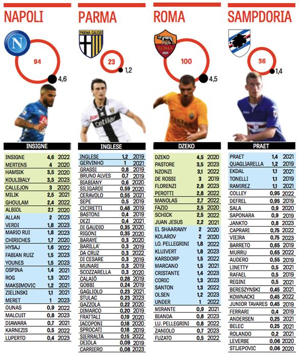 Рейтинг всех зарплат Серии А. «Ювентус» и «Милан» платят больше всех