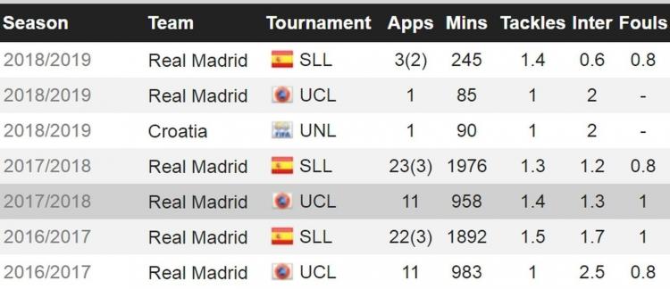 Модрич не заслужил титул лучшего футболиста. Роналду – настоящий игрок года