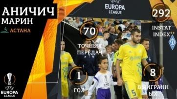 Назван лучший игрок «Астаны» в недавней игре с киевским «Динамо»