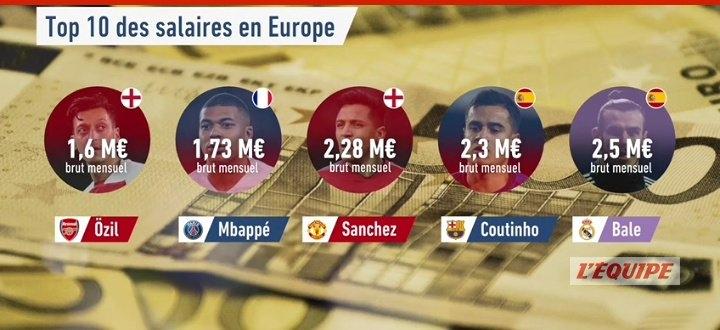 Месси зарабатывает больше всех футболистов. Роналду получает в клубе почти вдвое меньше