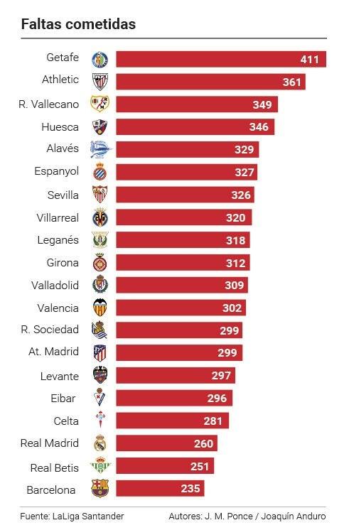 «Барселона» фолит меньше всех в Примере, «Реал» – третий