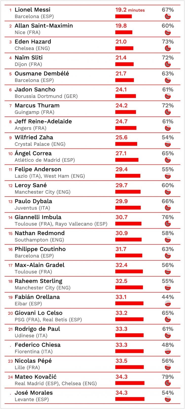 Месси – лучший дриблер в топ-5 лигах Европы. Фото