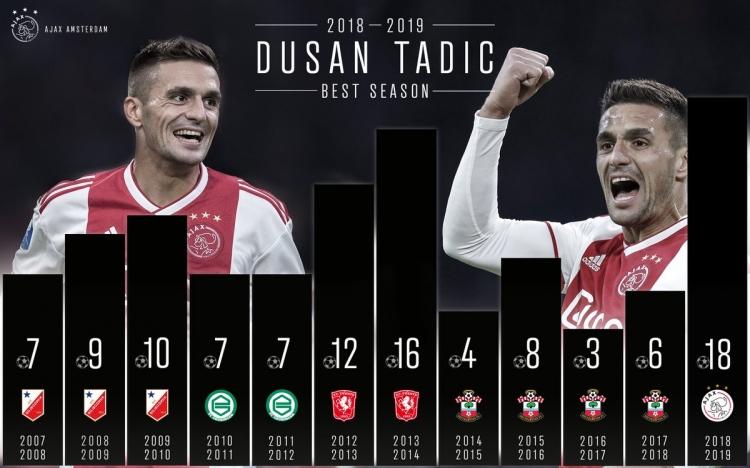 Тадич в нынешнем сезоне забил больше, чем в трех предыдущих вместе взятых