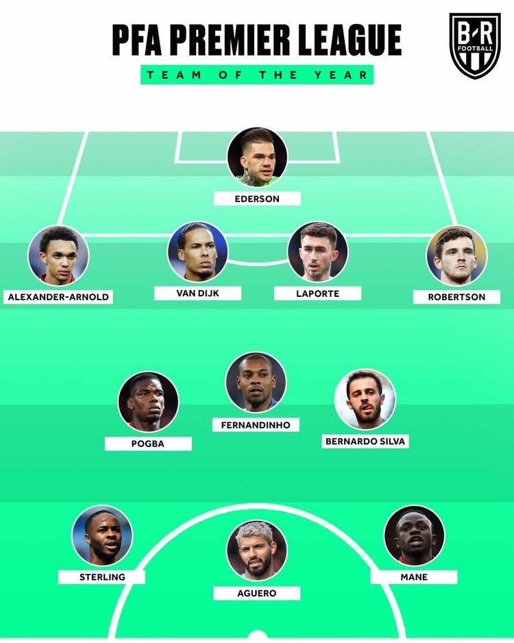Без Салаха и Азара, но с Погба: символическая сборная сезона АПЛ по версии PFA