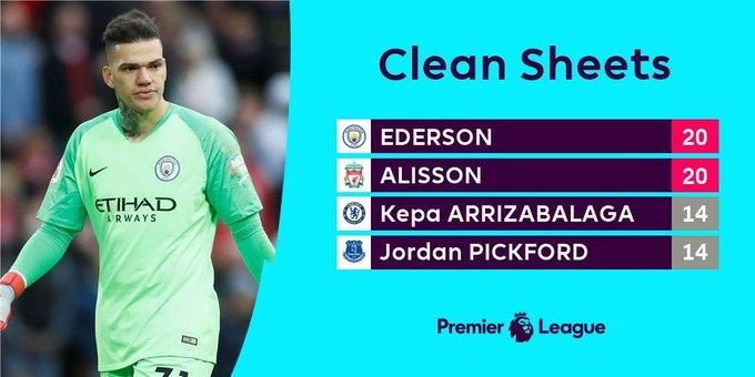 Эдерсон догнал Алиссона по количеству «сухих» матчей в сезоне