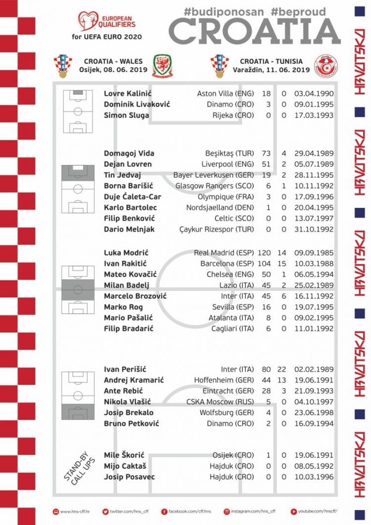 Сборная Хорватии: состав на матчи с Уэльсом и Тунисом