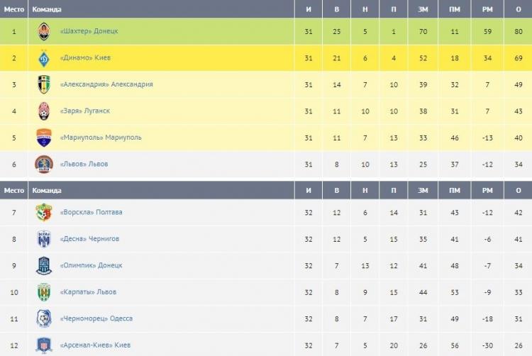 «Арсенал-Киев» вылетает из УПЛ, «Черноморец» и «Карпаты» ждут переходные матчи
