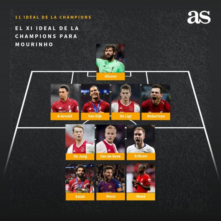 Моуриньо назвал свою сборную Лиги чемпионов-2018/19
