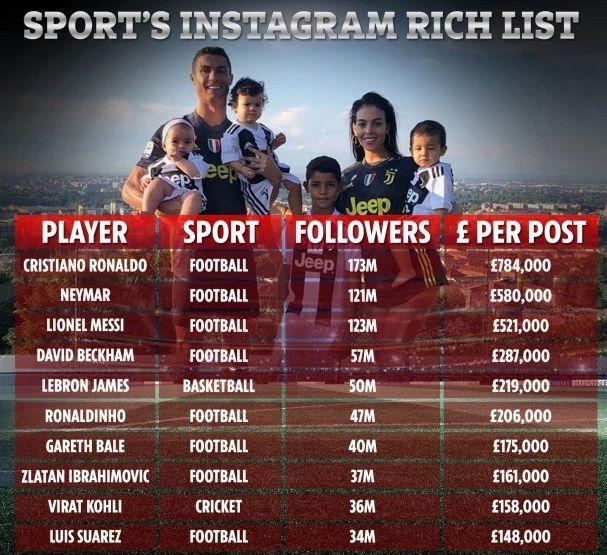 Криштиану Роналду зарабатывает больше всех в Instagram. Фото