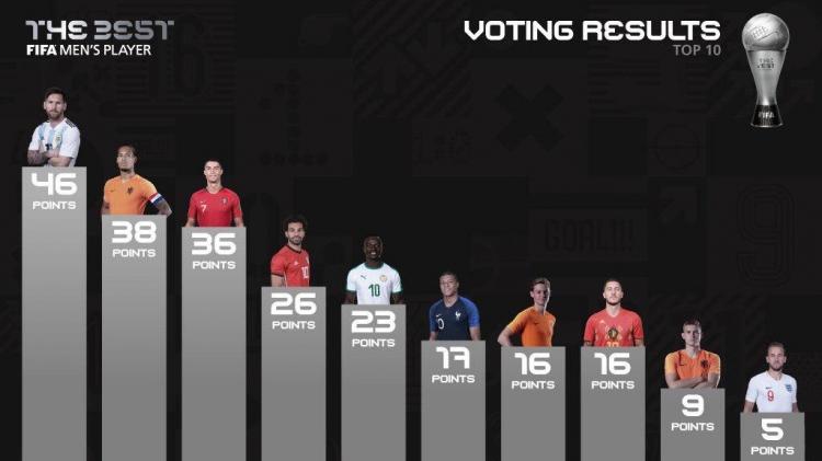Ван Дейк занял второе место в голосовании, а Роналду – третье