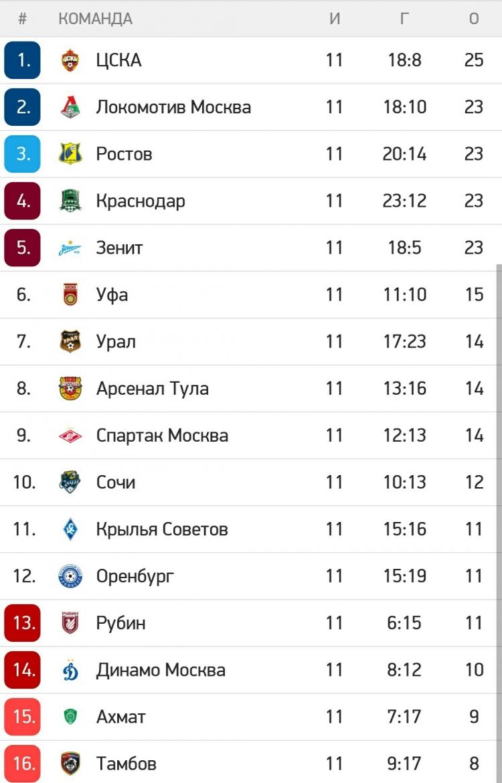 Две отставки, разборки «Локомотива» и «Зенита», погоня за ЦСКА