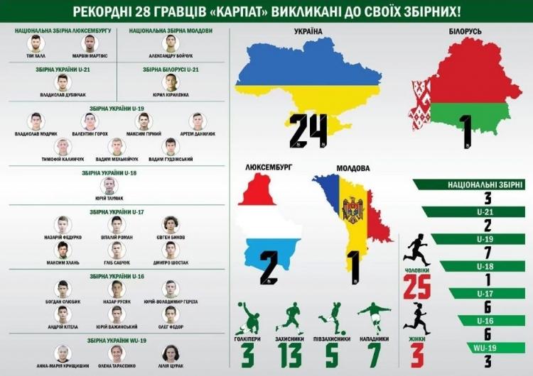 «Карпаты» делегировали в различные сборные рекордные 28 футболистов. Фото