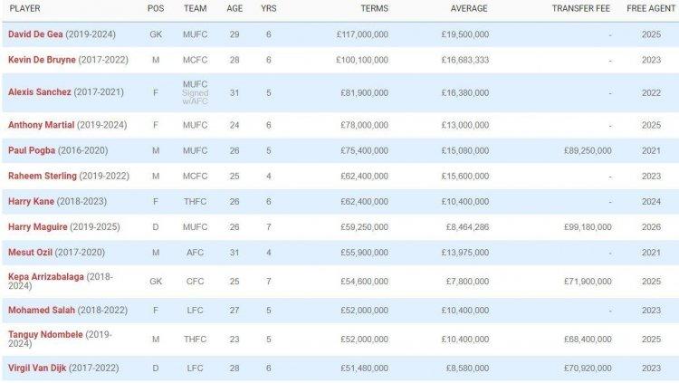 Де Хеа – самый высокооплачиваемый игрок АПЛ