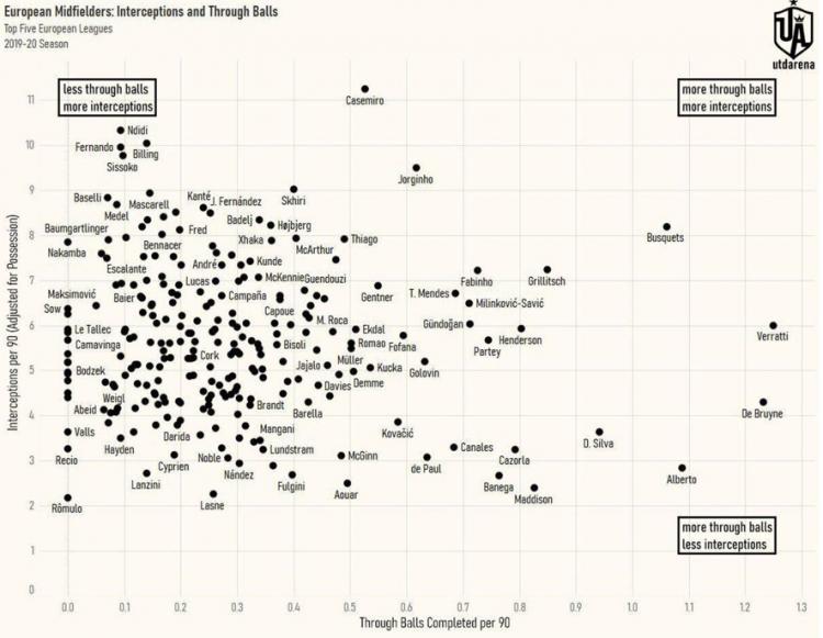 Как Де Брейне стал лучшим плеймейкером Европы