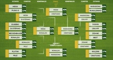 Роналду стал лучшим игроком всех времен по версии пользователей Marca