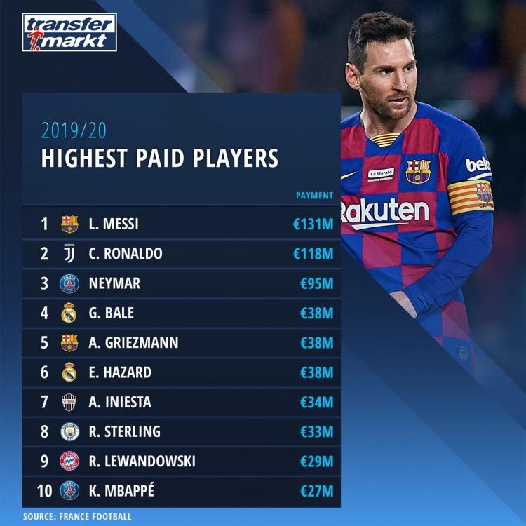 Месси в этом сезоне заработал больше Роналду